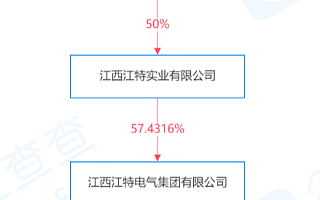 *ST江特收问询函:要求说明研发投入及研发人员同比大幅下降原因
