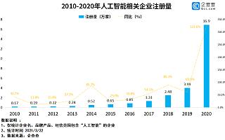 百度回港上市背后:2020年我国人工智能企业注册量同比增长323.6%