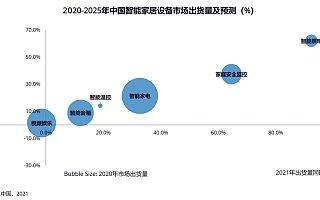2020 年第四季度中国智能家居市场设备出货量 6087 万台,同比增长 6%