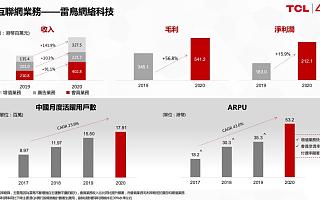 TCL互联网业务雷鸟科技去年收入同比增长74%,ARPU同比提升50.7%