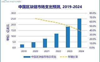 IDC:中国区块链市场规模有望在 2024 年突破 25 亿美元