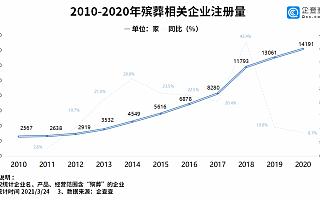 清明祭扫拉开序幕:2020年我国殡葬相关企业注册量同比增长8.7%