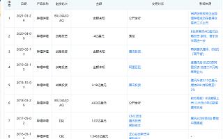 哔哩哔哩成功在香港交易所二次上市,曾多次获腾讯投资