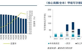 戴德梁行:北京写字楼市场将迎来供应高峰,一季度高科技领域成交独占鳌头