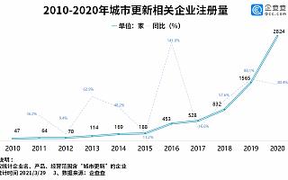 城市更新上升为国家战略!2020年我国城市更新企业注册量同比增长80.4%