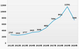 挖掘机卖到脱销背后:2020年我国挖掘机相关企业新增7300余家