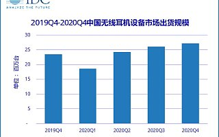 IDC: 2020 年中国无线耳机市场出货量 9610 万台,同比增长 23.5%