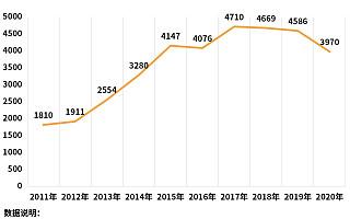 黄金加工厂爆单背后:一季度我国黄金加工企业注册量同比增长51.2%