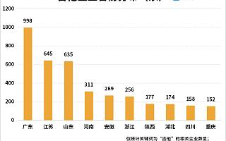 """贵州""""吉他小镇""""爆红!企查查数据:我国共有5400余家吉他相关企业"""