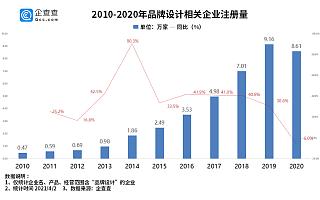 企查查数据:2021年一季度我国品牌设计企业注册量同比增长209.1%