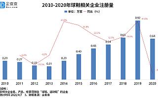 """""""炒鞋热""""背后:我国共有球鞋相关企业4.3万家,一季度新增862家"""