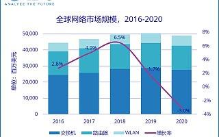 IDC:2020 年中国网络市场规模 91.4 亿美元,同比增长 7.5%