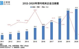 龙井卖到3万高价背后:我国茶企一季度注册量超6万家,同比上涨17.3%