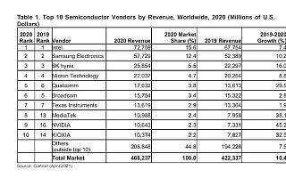 Gartner:2020年全球半导体收入增长10.4% 全球快讯