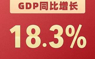今年一季度GDP:18.3%!