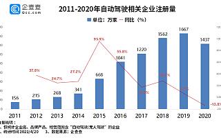 华为入局自动驾驶背后:一季度我国自动驾驶相关企业新增285家
