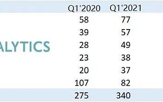 报告:2021 Q1 全球智能手机出货量激增至 3.4 亿部,同比增长 24%