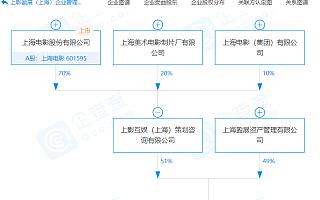 上海电影关联企业参股成立企业管理公司,注册资本6000万