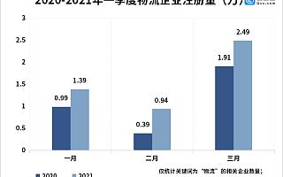 一季度我国物流相关企业注册量同比增长47%