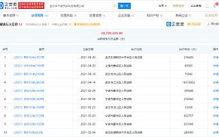 京东关联公司新增多条被执行人信息,执行标的合计近1900万元