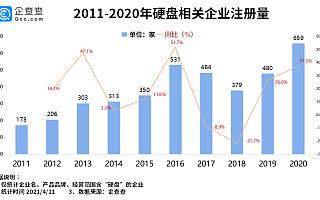 硬盘价格疯涨!我国共3800余家硬盘相关企业,深圳占比64.5%