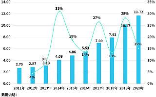 企查查数据:一季度我国石油相关企业注册量同比增长29%