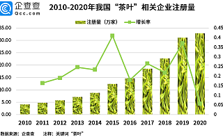 企查查数据:我国茶叶相关企业近150万家,近十年披露融资金额超7亿元