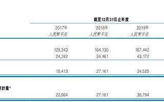 清科创业晒上市后首份成绩单:2020年总收入增至1.72亿元,经调整净利润稳步增长至5017万元