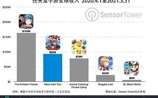 Sensor Tower:任天堂手游《Mario Kart Tour》全球总收入突破 2 亿美元