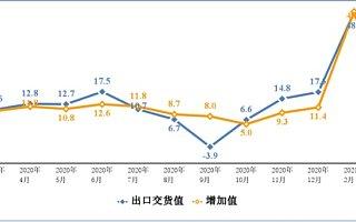 工信部:3 月智能手机产量 1.1  亿台,同比增长 14.2%