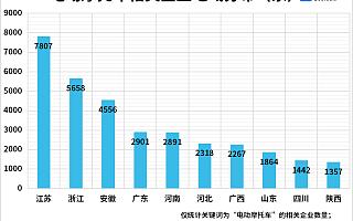 企查查数据:我国电动摩托车相关企业共4.37万家,江浙皖最多