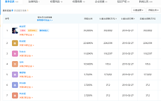 飞鱼科技:溢价8.45%向腾讯配售10%股权