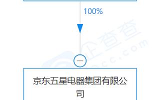 京东五星电器于西安成立新公司,经营范围含汽车零配件批发等