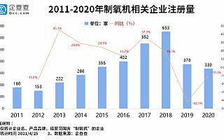 中国800台制氧机空运印度!企查查数据:我国共3300余家制氧机相关企业