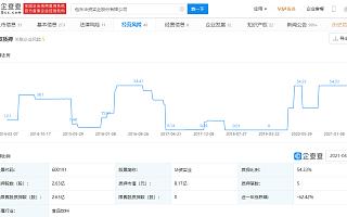 华资实业:4月30日起实施退市风险警示
