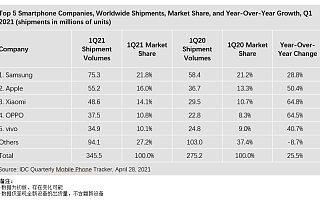 IDC:第一季度全球智能手机出货量同比增长 25.5%