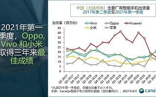 报告:中国智能手机市场 4 年来首次增长,2021 Q1 出货量同比增 27%