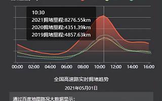 百度地图:5月1日10:30出现拥堵高峰,全国高速拥堵里程超8000公里