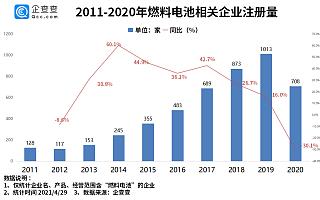 """燃料电池成""""新蓝海"""":我国燃料电池企业一季度注册量同比增长86.5%"""