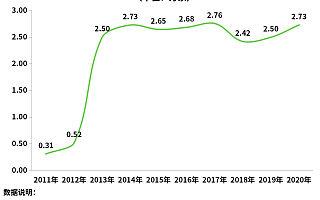 小麦价格上涨14%!企查查数据:前4月小麦种植企业注册量同比增长31%