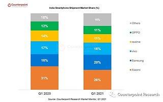 小米以 26% 的份额领跑 2021 Q1 印度智能手机市场