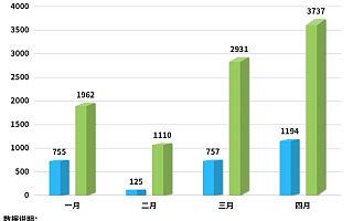 前4月我国游乐园相关企业注册量同比增长244%