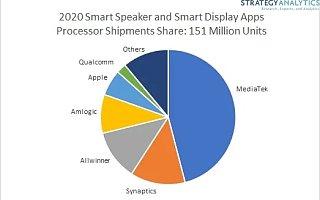 报告:联发科在全球智能音箱市场占据主导地位