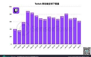 Twitch 移动端 2021 Q1 全球安装量达 2200 万,同比增长 62%