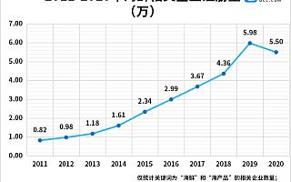 休渔期海鲜大涨价!企查查数据:前4月海鲜企业注册量同比下降39.5%