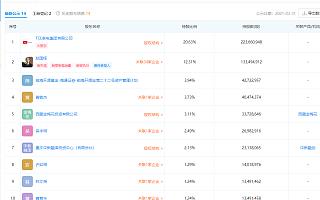 奥马电器:控股股东变更为TCL家电集团,实控人变更为李东生