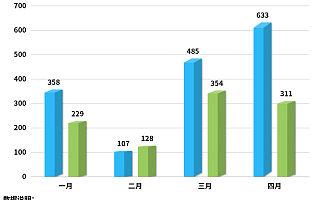 我国音频相关企业共3.8万家,今年前4月新增1022家