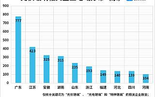 光伏玻璃价格大涨大跌背后:前4月我国光伏玻璃相关企业新增94家