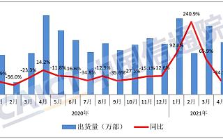 报告:2021 年 4 月国内手机市场总体出货量 2748.6 万部,同比下降 34.1%