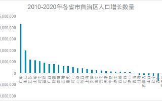 戴德梁行:国内人口红利优势渐退,将深刻影响科技创新及高端制造业市场发展